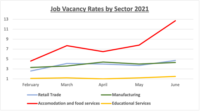 National vacancy rates by sector.png
