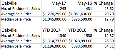 Oakville Real Estate Update: May 2017
