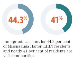 Infographic Immigrants of Mississauga Halton LHIN