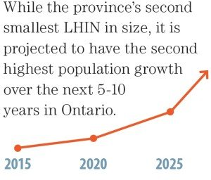 Infographic of Popgrowth Mississauga Halton LHIN