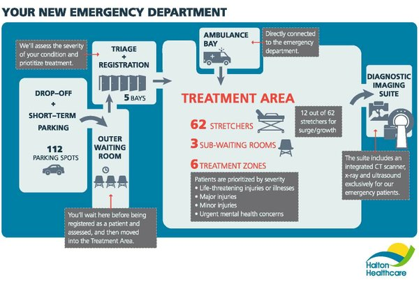 Infographic for New Emergency Department