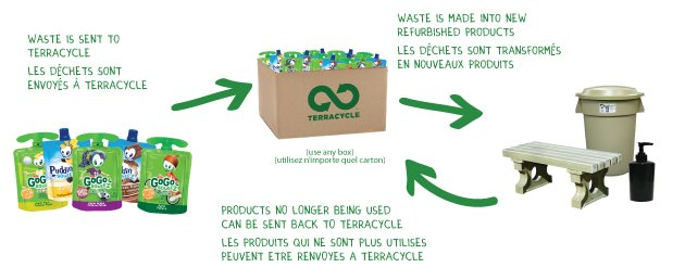 Graph showing recycling Program