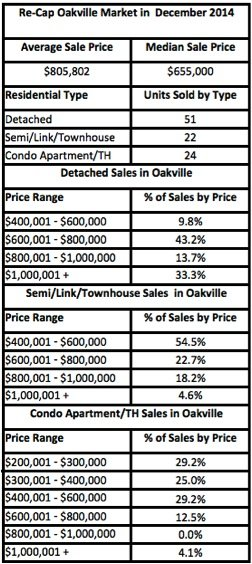 Price Ranges for Oakville Real Estate Update December 2014, OMDREB