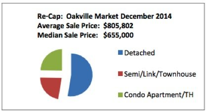 Pie Chart Oakville Market Average Price, December 2015